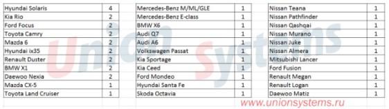 Статистика угонов автомобилей с 25.09.17 по 01.10.17