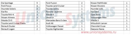 Статистика угонов автомобилей с 23.10.17 по 29.10.17