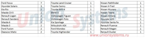 Статистика угонов автомобилей с 06.11.17 по 12.11.17