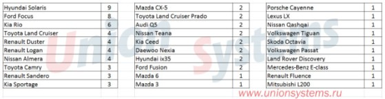 Статистика угонов автомобилей с 20.11.17 по 26.11.17