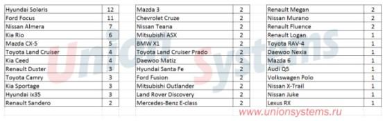 Статистика угонов автомобилей с 04.12.17 по 10.12.17