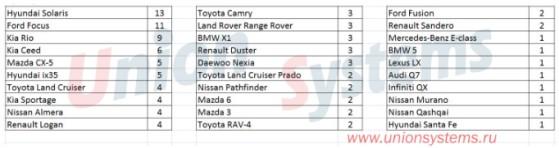 Статистика угонов автомобилей с 11.12.17 по 17.12.17